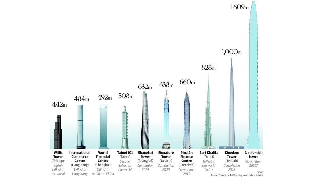highest build