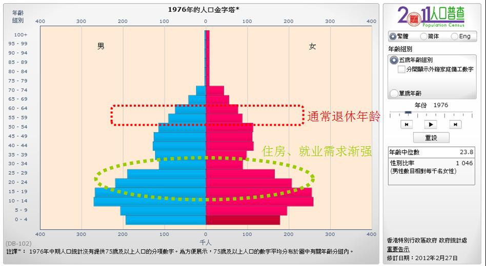 HK-Population-1976