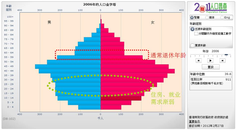 HK-Population-2006
