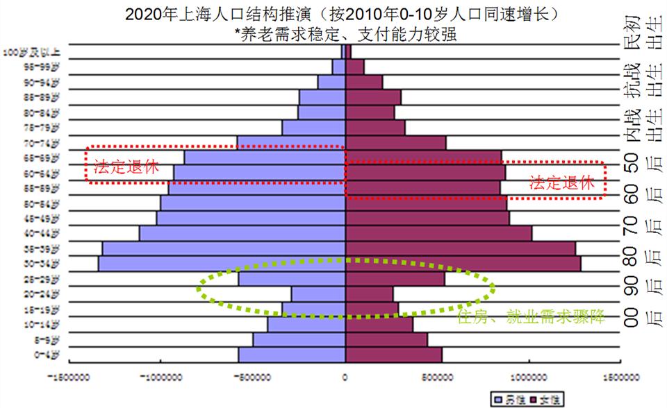 population-shanghai-2020
