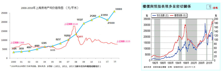 shanghai-Hongkong-pirce-composite-index -final