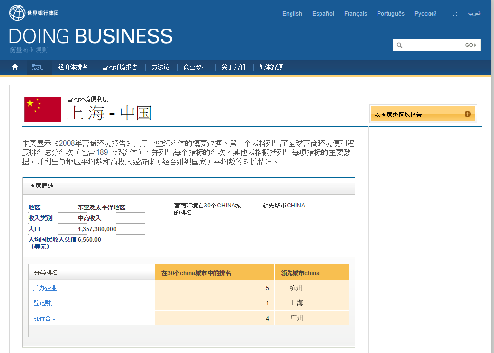 上 海 Subnational Doing Business 总表