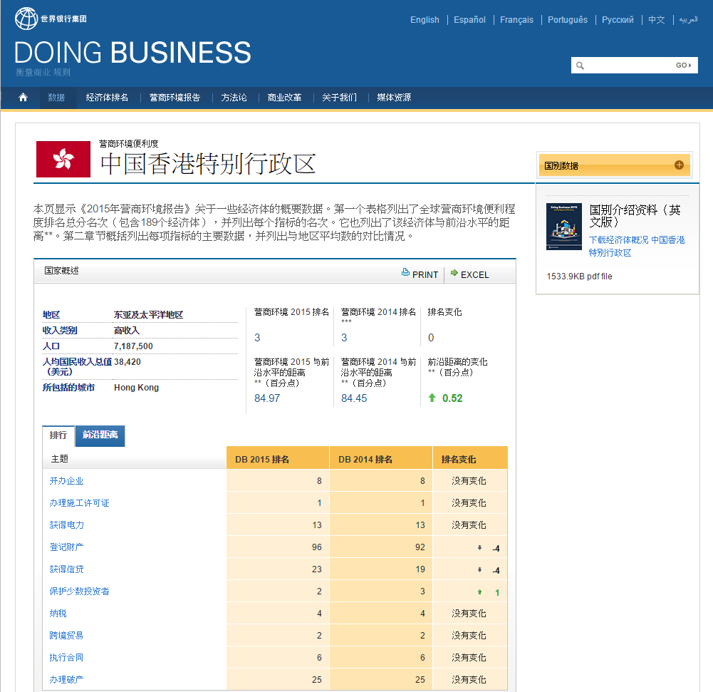 香港 Doing Business  总表