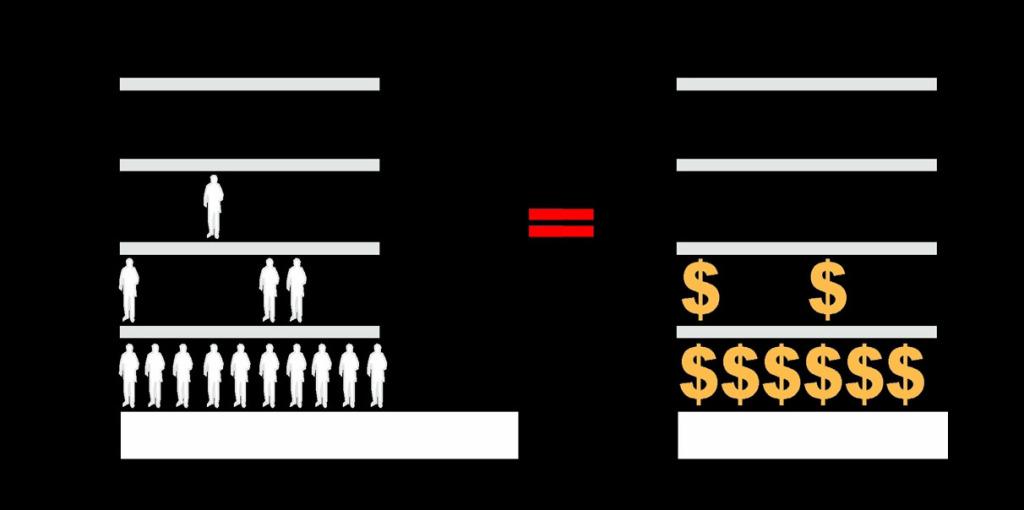level&value